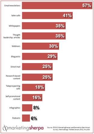 content_marketing_chart