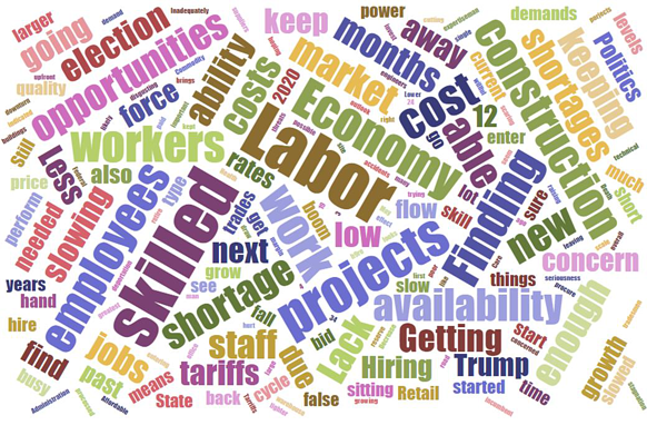 Dodge Outlook 2020 Word Cloud